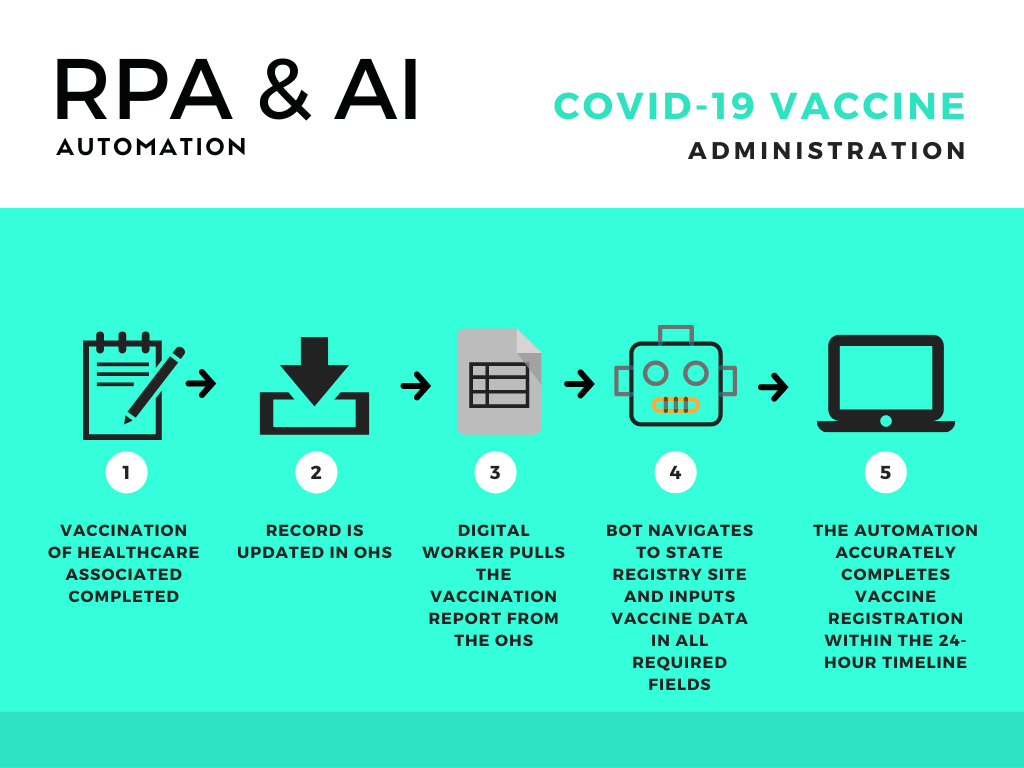 How Intelligent Automation Help COVID-19 Vaccine Administration