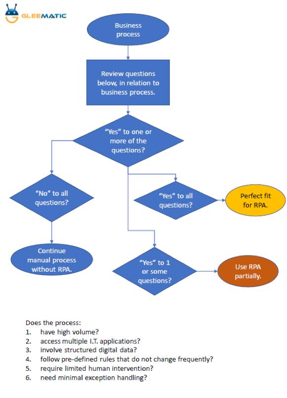 Robotics_Process_Automation_Chart
