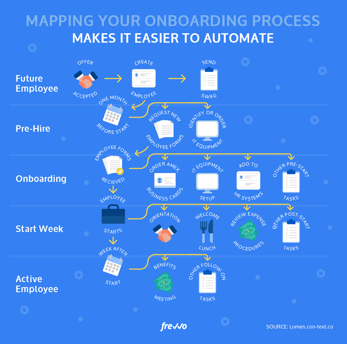 workflow automation vs. robotic process automation artificial intelligence cognitive automation differences