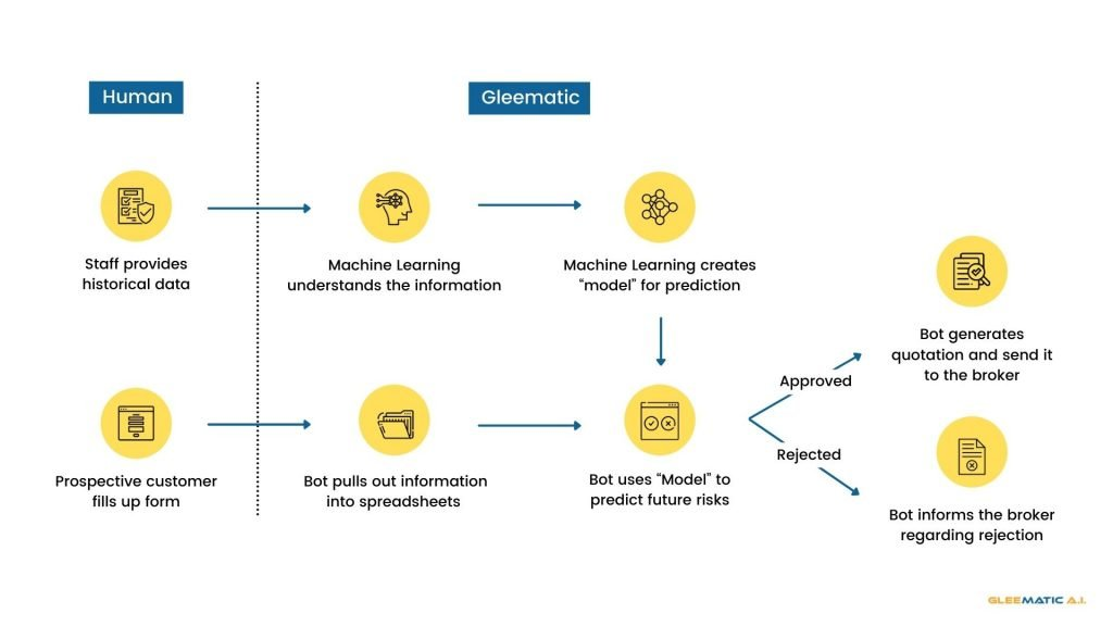 machine learning underwriting insurance processing automation rpa machine learning gleematic case study